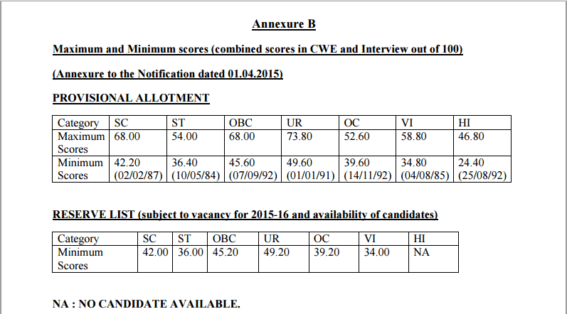 ibps Anexure 2