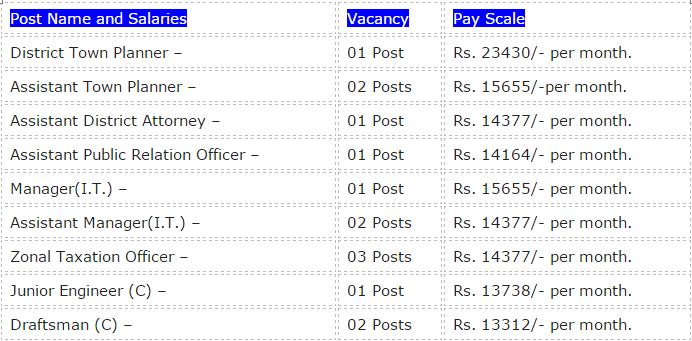MC Panchkula Group B C D Recruitment 2015 | Salary | Apply Online