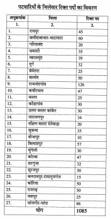 CG Vyapam RAEO Recruitment 2017 krishi Vistar Adhikari Vacancy Notification @ cgvyapam.choice.gov.in