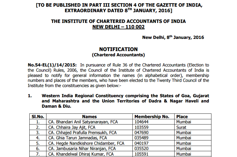 ICAI Election Result