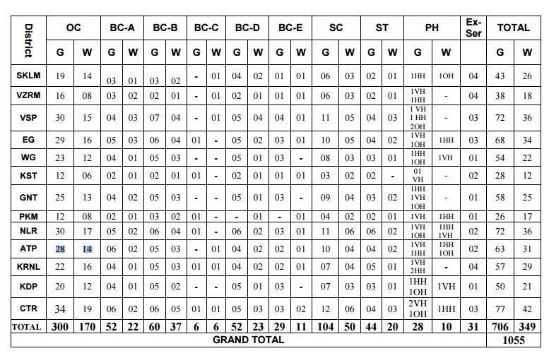 APPSC Group 3 Panchayat Secretary Results 2017