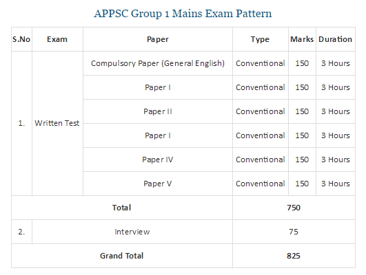 APPSC Group 1 Answer Key 2017 Screening Test Cutoff Marks 7 May Exam @psc.ap.gov.in