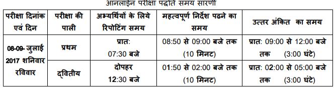 MP Vyapam Sub Engineer Result 2017 MP SE Cutoff Marks & Merit list @ vyapam.nic.in
