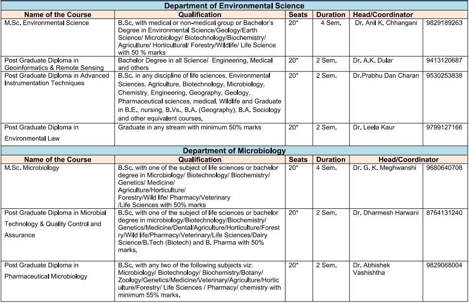 MGSU Admission Form