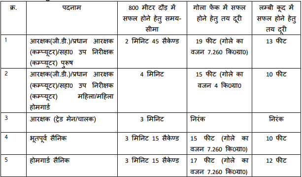 MP Police Constable Recruitment 2017