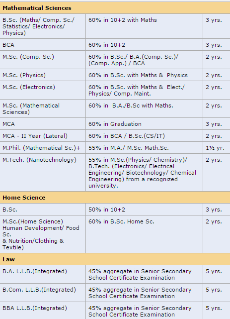 Banasthali University Online Admission Form 2017-18