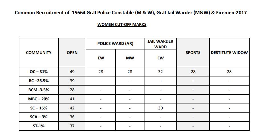 Tamilnadu TN Police Constable Cut off Marks 2017 | tnusrbonline.org Constable Men/ Women Cutoff marks