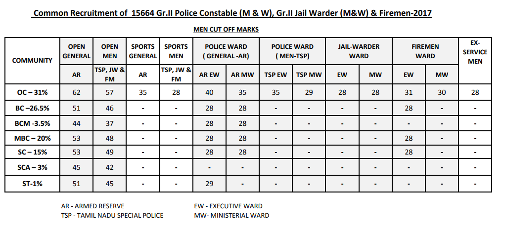 TN Police Constable Cut off Marks 2017 | tnusrbonline.org Constable Men/ Women Cutoff marks