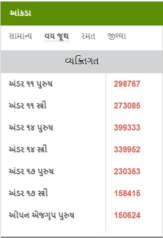 Gujarat Khel Mahakumbh 2017
