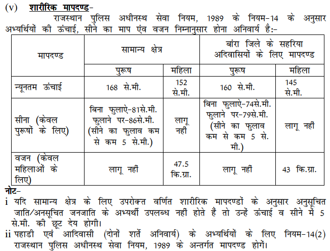 Rajasthan Police Constable Physical Eligibility / Qualification Male Female Details