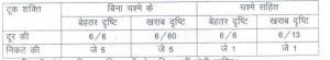 Rajasthan Jail Prahari Result 2017 Karagar Warden cut off Marks Merit List