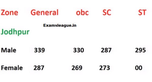 Rajasthan Jail Prahari Jodhpur Zone Gen OBC SC ST Cut off Marks 2017