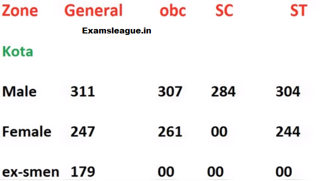 Rajasthan Jail Prahari Kota Zone Gen OBC SC ST Cut off Marks 2017