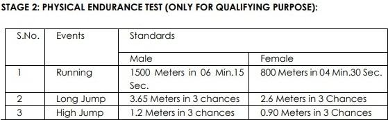 Gujarat FCI Watchman Result
