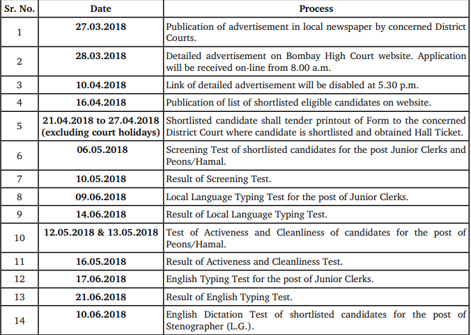 Bombay High Court Jr Clerk Admit Card 2018