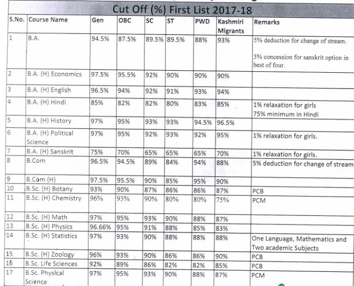 Durga Bai Deshmukh College of Special Edu Cut off 2018