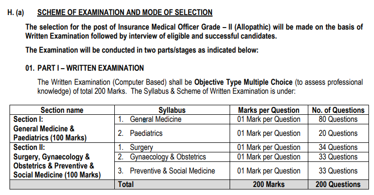 ESIC Insurance Medical Officer Admit Card 2018