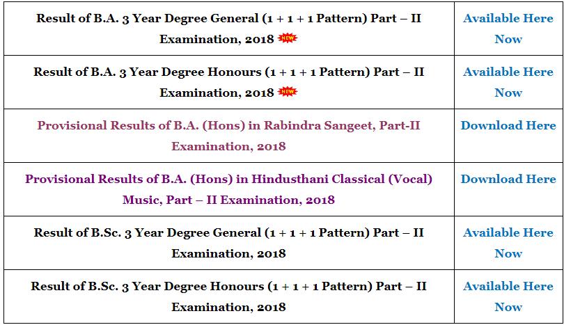 Burdwan University Part 1 Result 2019