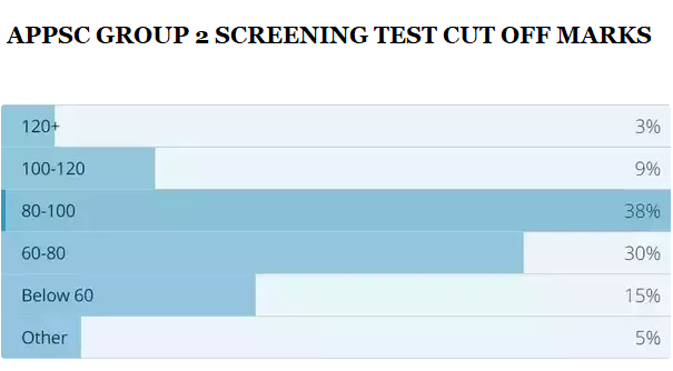 APPSC Group 2 Screening Test Cut off Marks 2019 (Expected)
