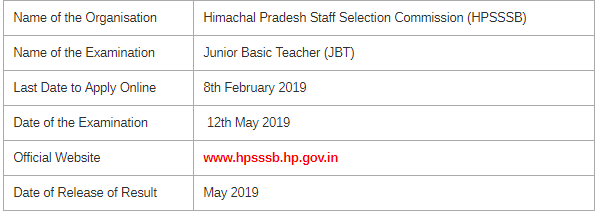 HP DElEd CET Exam Merit List 2019